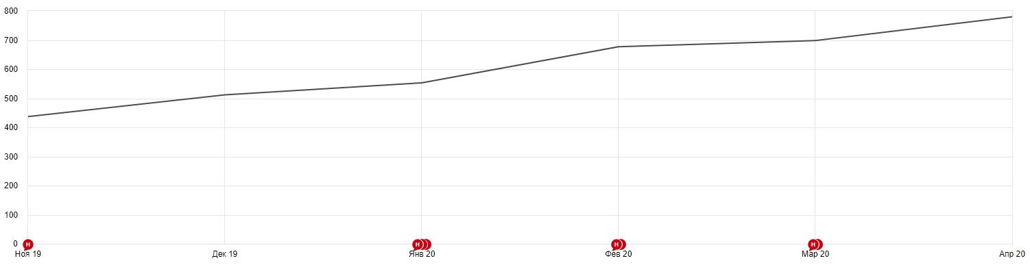 Рост заходов на сайт по бренд-запросам после запуска рекламы